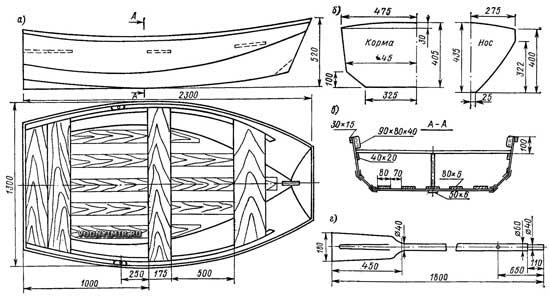 материалы для изготовления лодки из фанеры