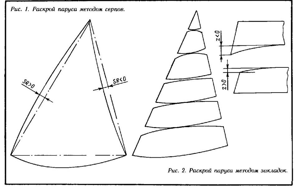 Как шить парус для модели