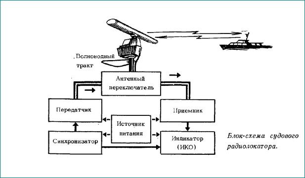 Схема рлс