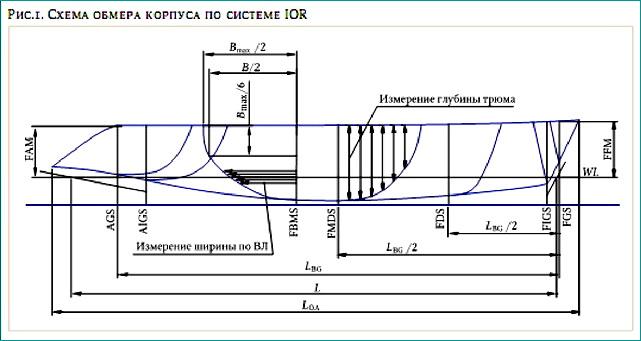Схема обмера рангоута и